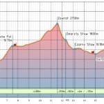 VI Puchar KW Zakopane-Budrem w narciarstwie wysokogórskim